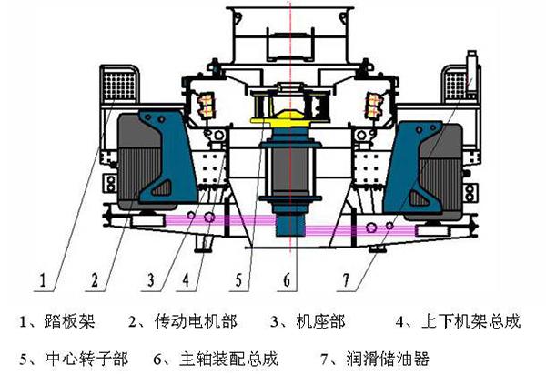 豫见牌冲击式制砂机内部结构图