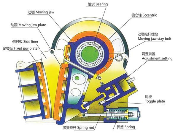 豫见牌颚式破碎机内部结构图